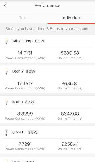 How do I track how much energy my bulbs have used? – Sengled